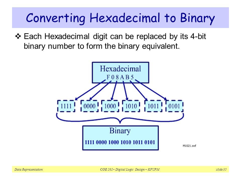 Converting Hexadecimal to Binary