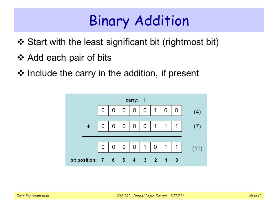 Binary Addition Start with the least significant bit (rightmost bit)