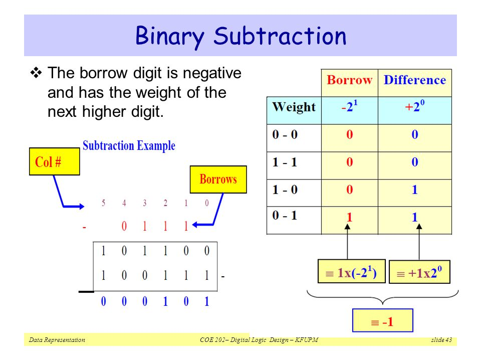Binary Subtraction The borrow digit is negative and has the weight of the next higher digit.