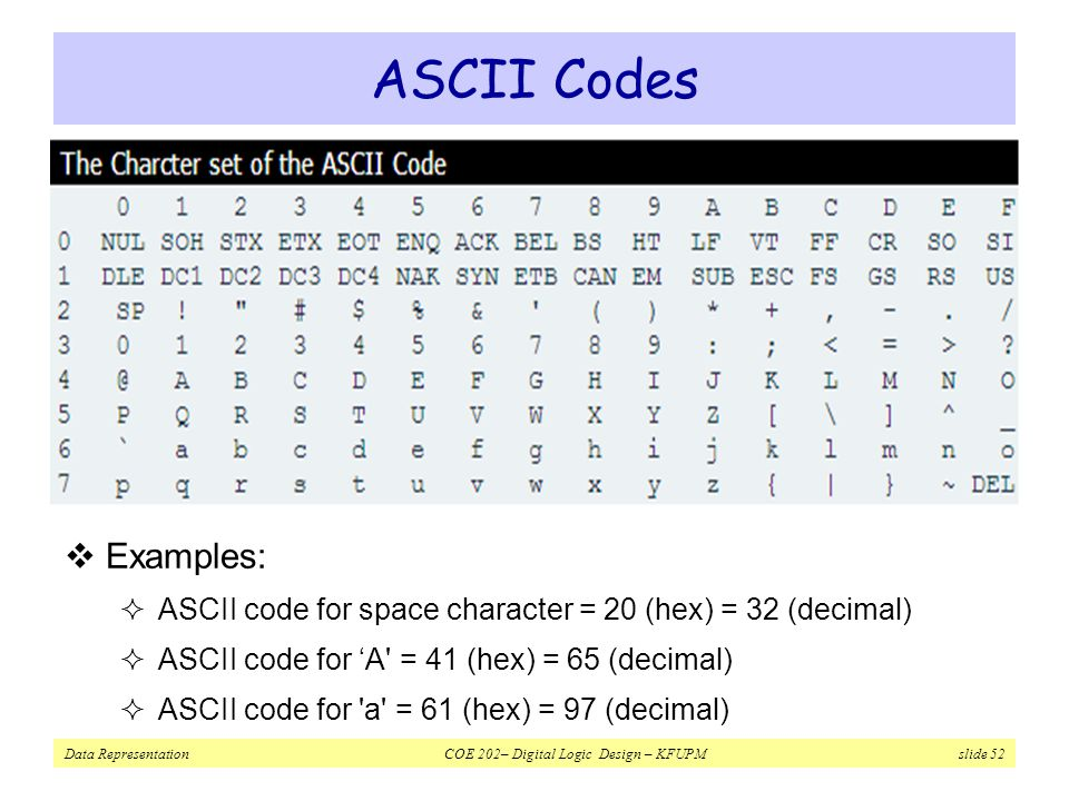 ASCII Codes Examples: ASCII code for space character = 20 (hex) = 32 (decimal) ASCII code for 'A = 41 (hex) = 65 (decimal)
