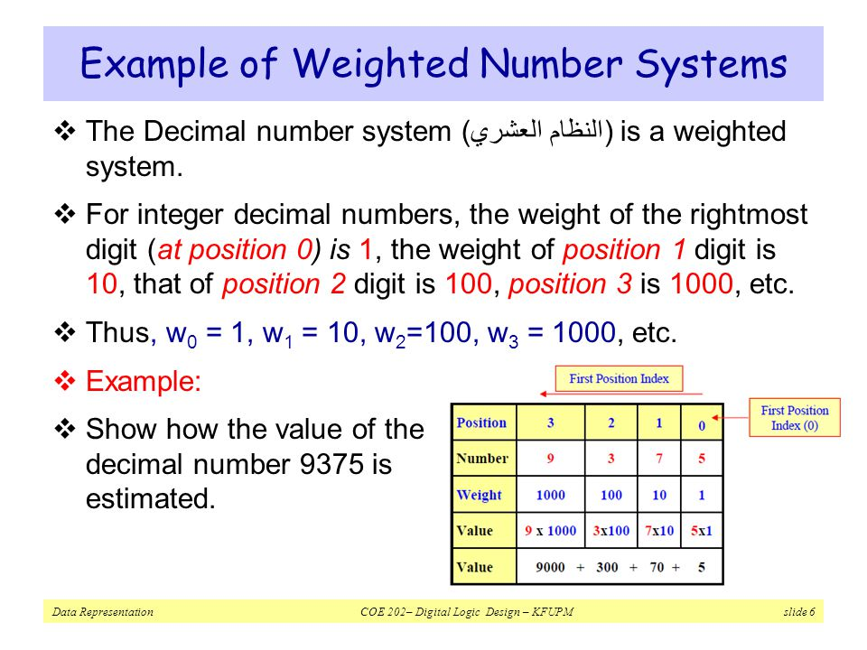 Example of Weighted Number Systems