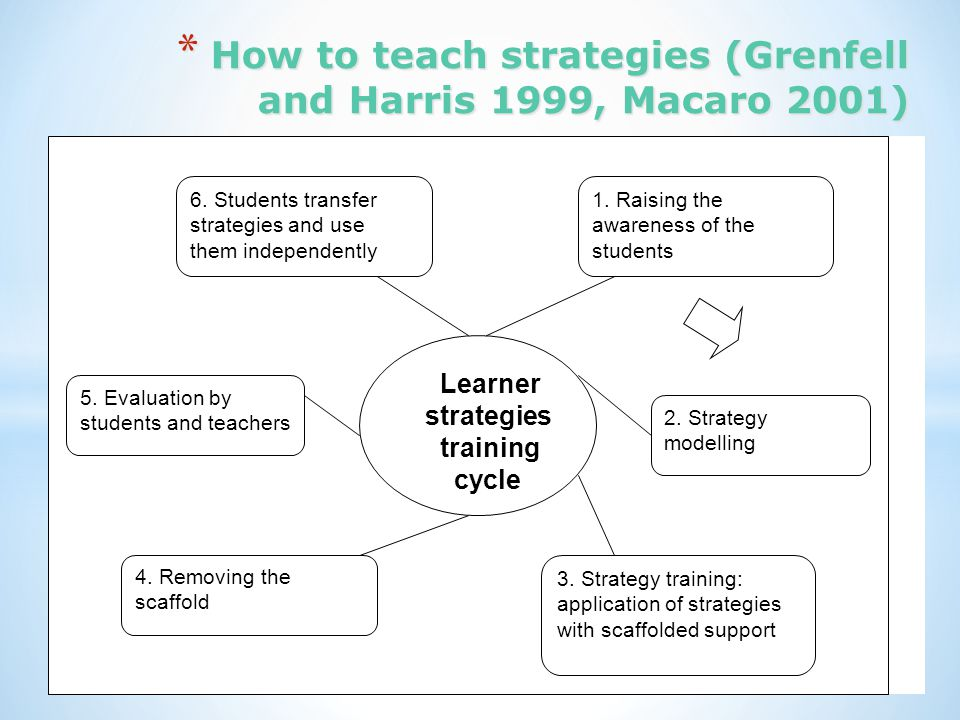 How to teach strategies (Grenfell and Harris 1999, Macaro 2001)