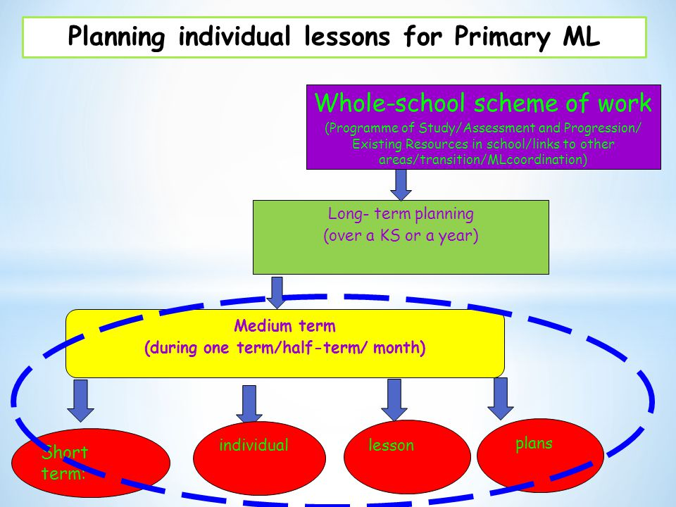 Planning individual lessons for Primary ML