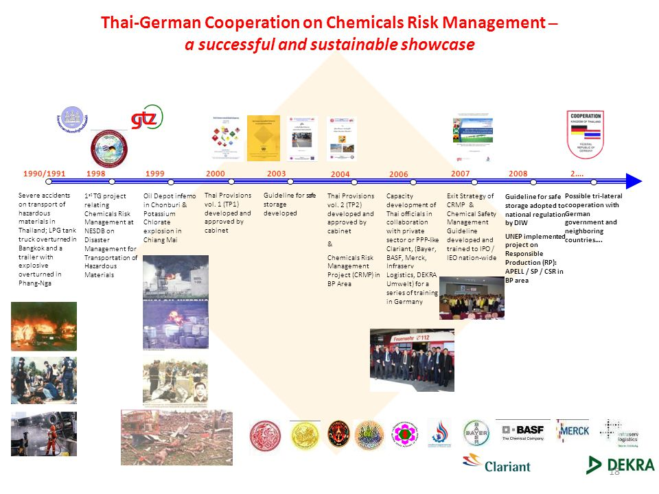 Thai-German Cooperation on Chemicals Risk Management – a successful and sustainable showcase