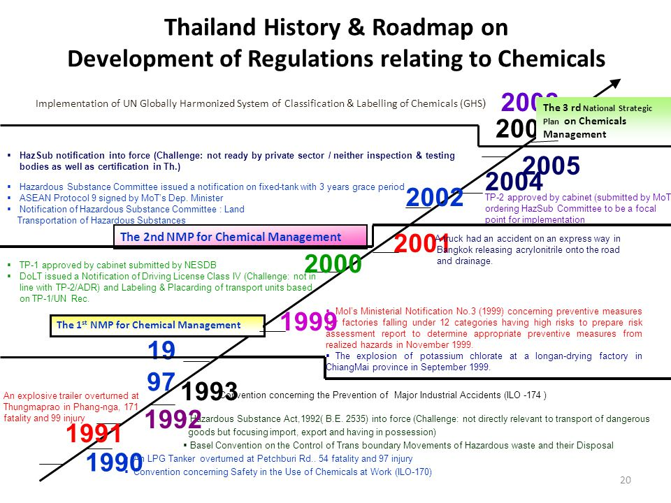Thailand History & Roadmap on Development of Regulations relating to Chemicals