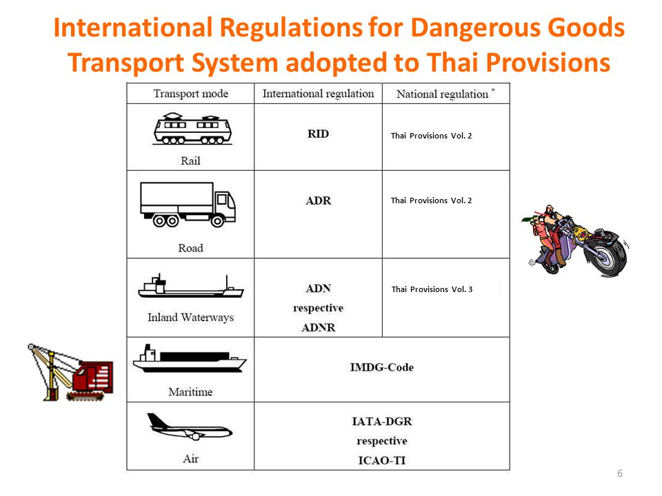 International Regulations for Dangerous Goods Transport System adopted to Thai Provisions