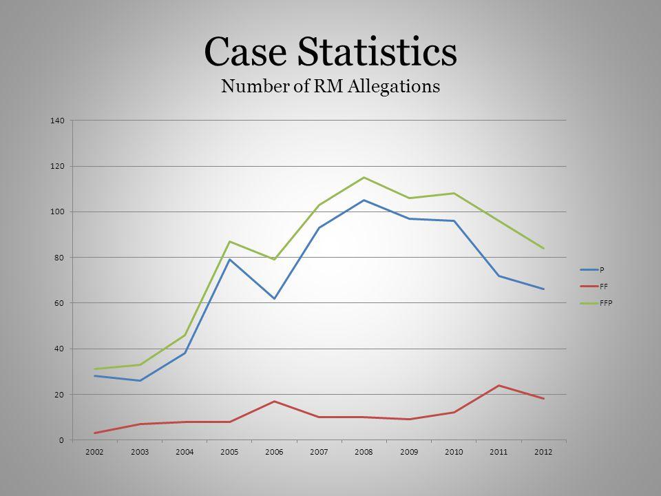 Case Statistics Number of RM Allegations