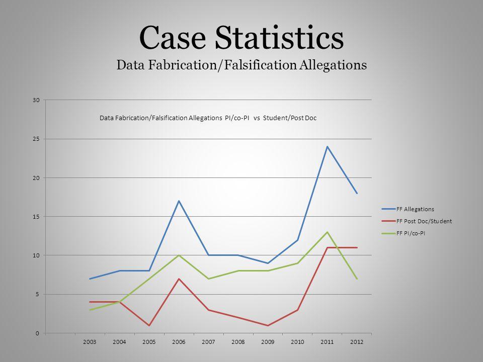 Case Statistics Data Fabrication/Falsification Allegations