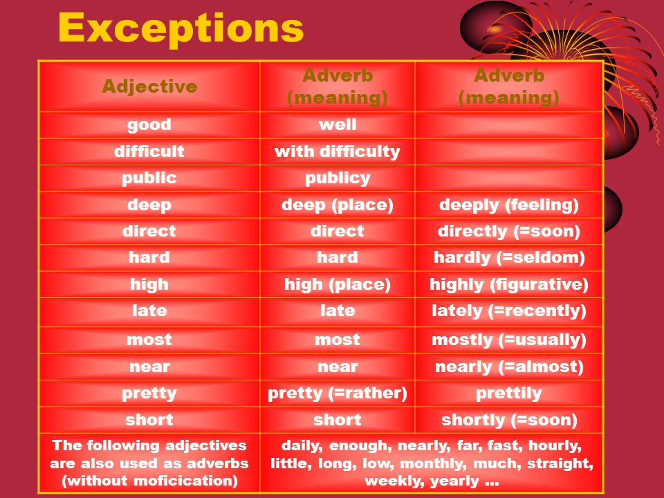 Exceptions Adjective Adverb (meaning) good well difficult