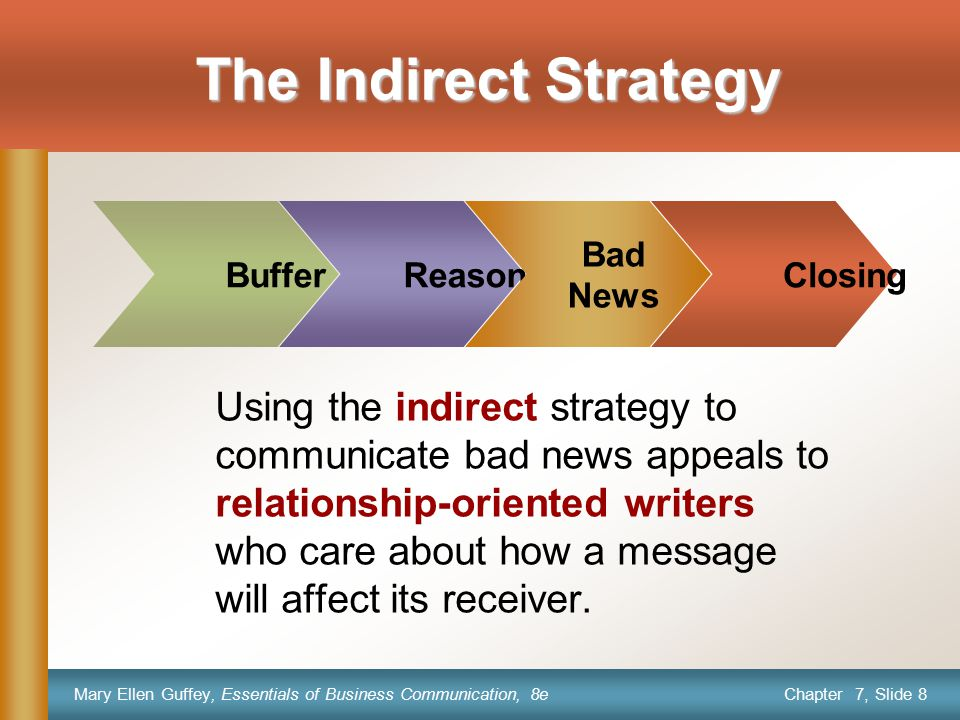 The Indirect Strategy Buffer. Reasons. Bad. News. Closing.
