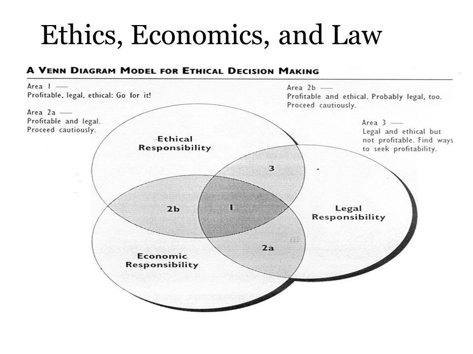 Ethics, Economics, and Law