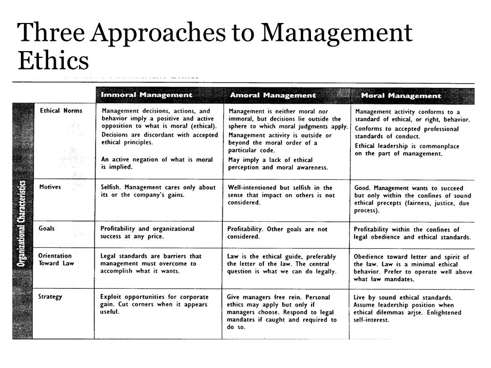Three Approaches to Management Ethics