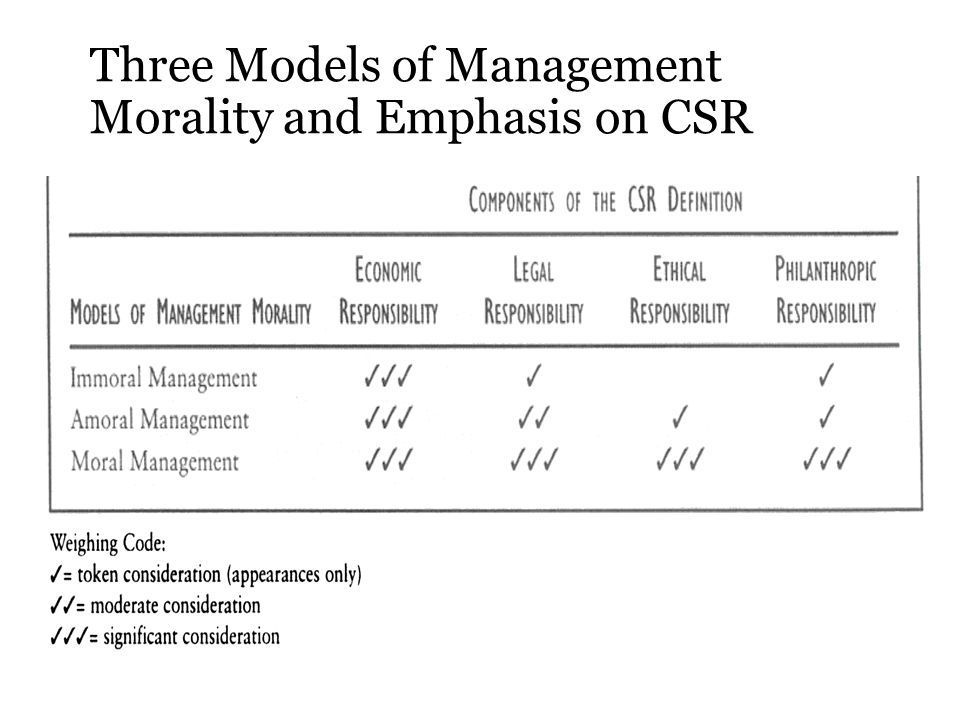 Three Models of Management Morality and Emphasis on CSR