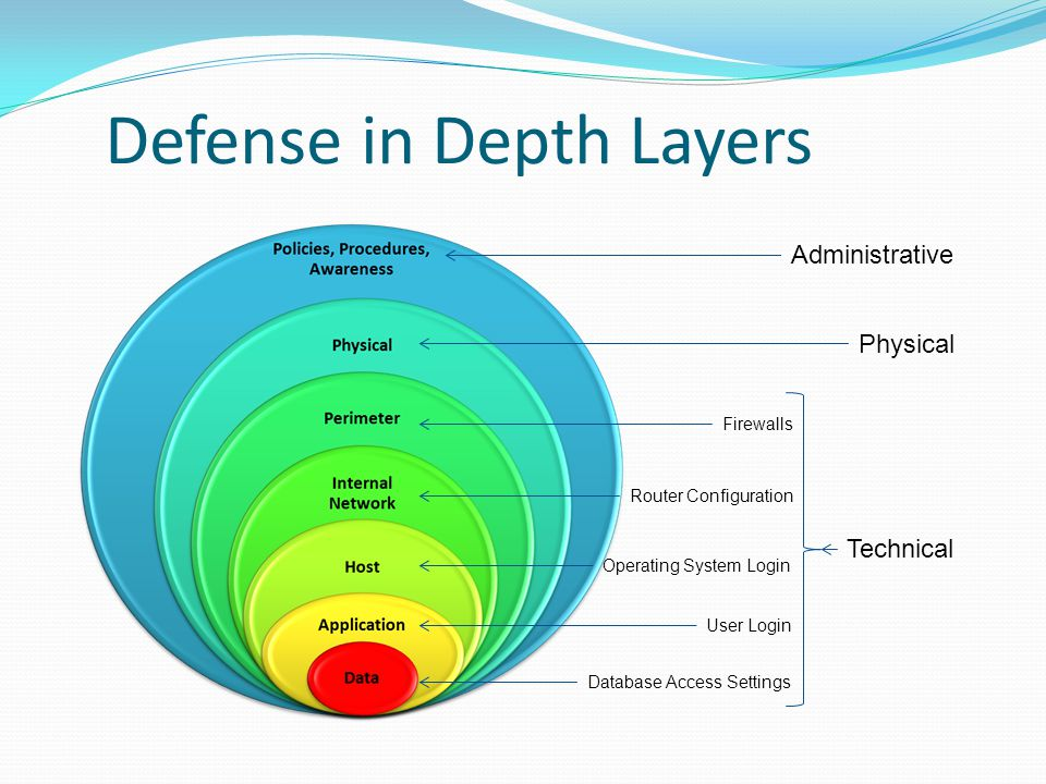 Defense in Depth Layers