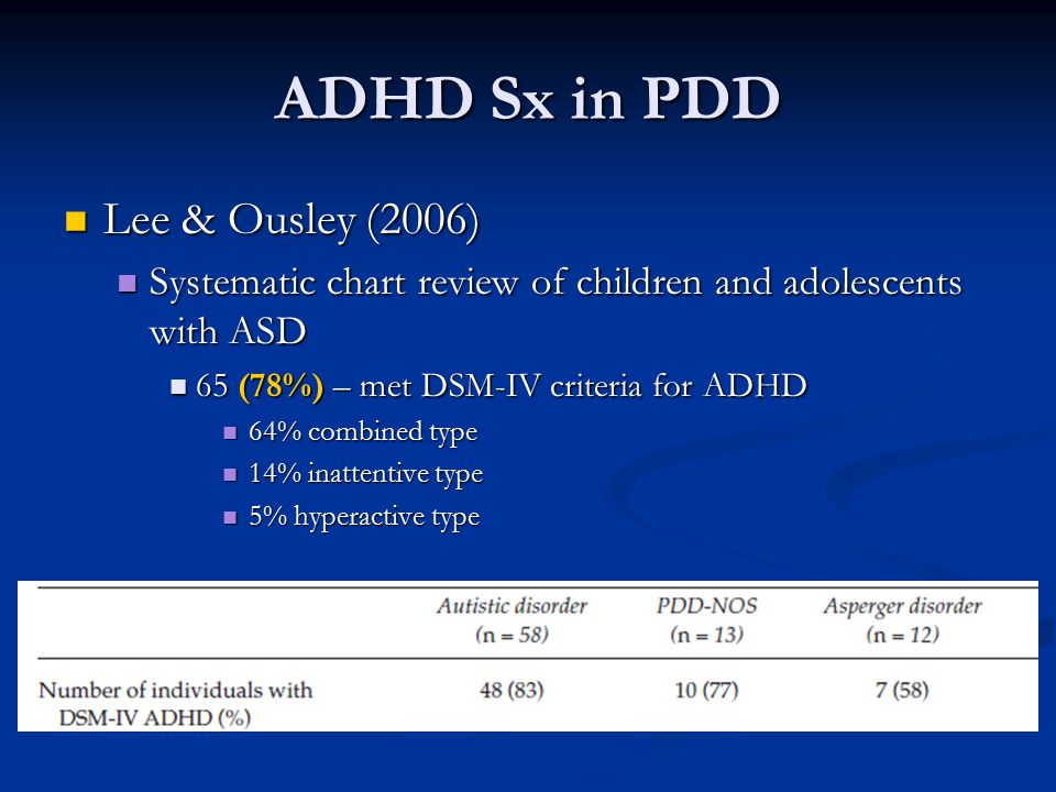 ADHD Sx in PDD Lee & Ousley (2006)