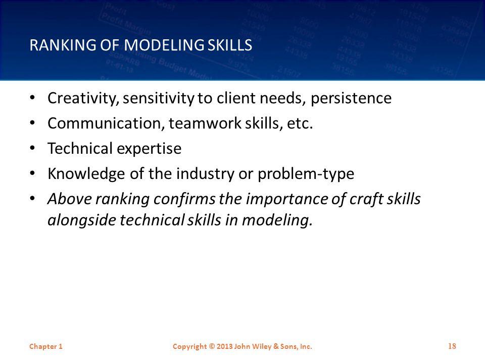 Ranking of Modeling Skills