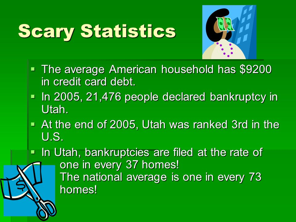 Scary Statistics The average American household has $9200 in credit card debt. In 2005, 21,476 people declared bankruptcy in Utah.