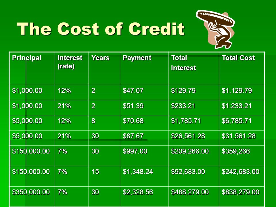 The Cost of Credit Principal Interest (rate) Years Payment Total