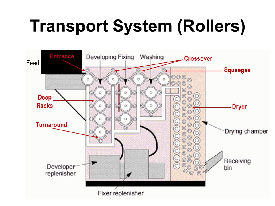 Transport System (Rollers)
