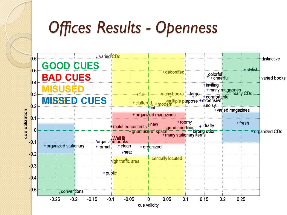 Offices Results - Openness