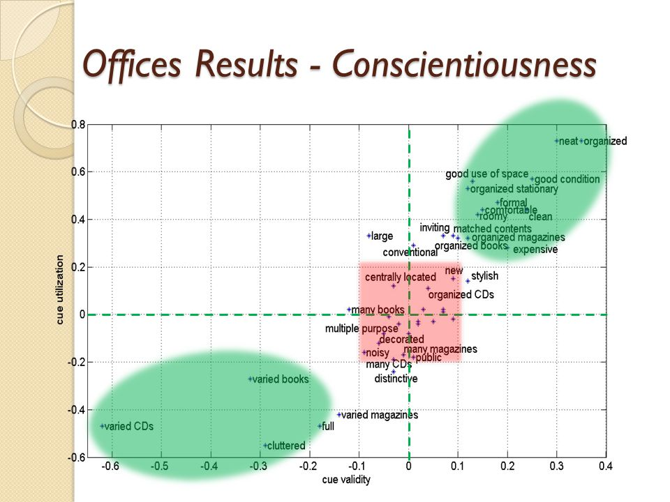 Offices Results - Conscientiousness