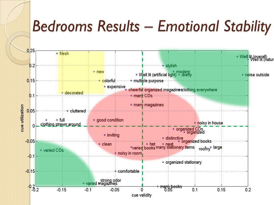 Bedrooms Results – Emotional Stability