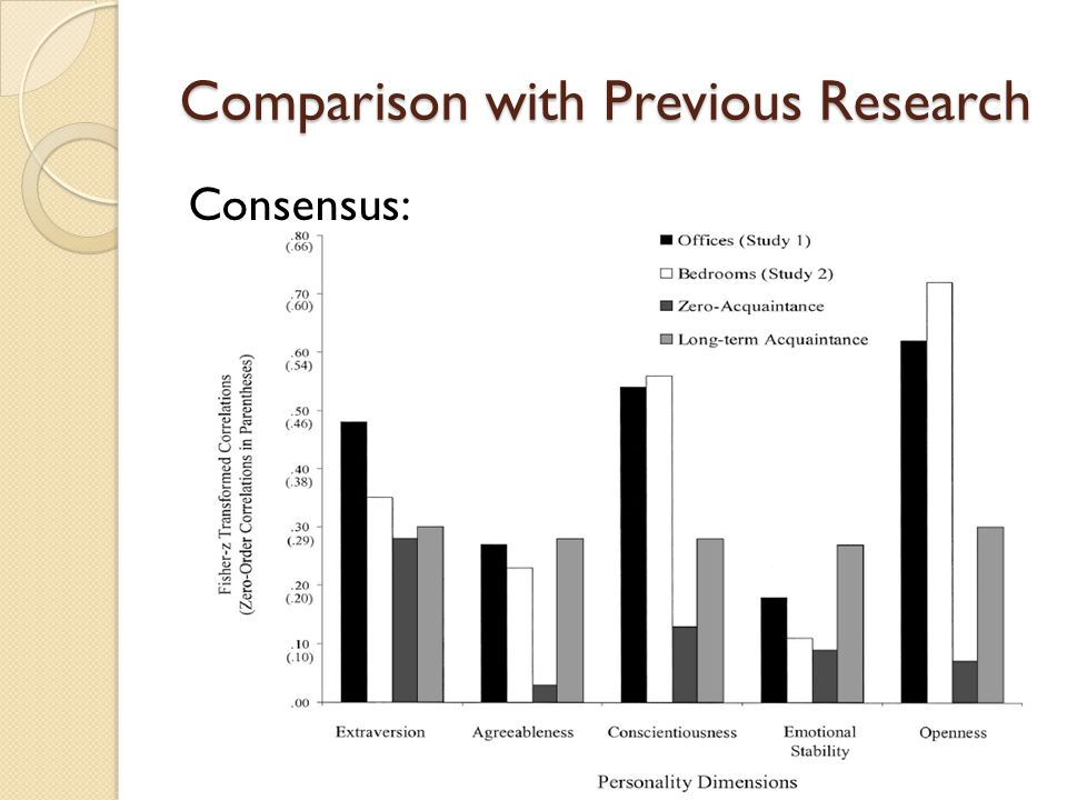 Comparison with Previous Research