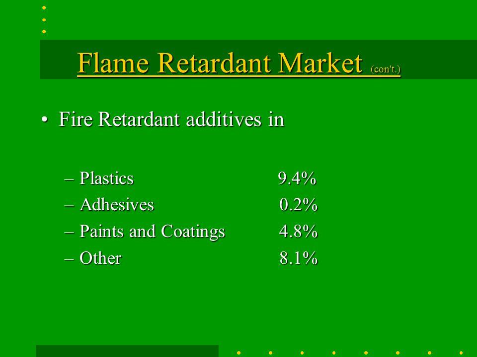 Flame Retardant Market (con t.)
