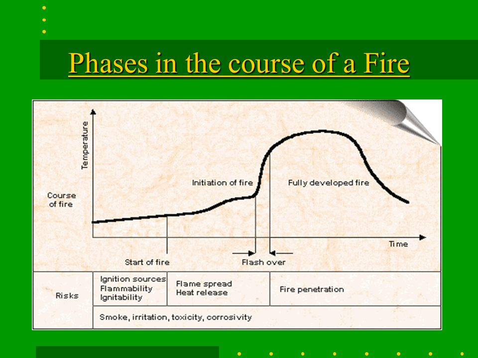 Phases in the course of a Fire