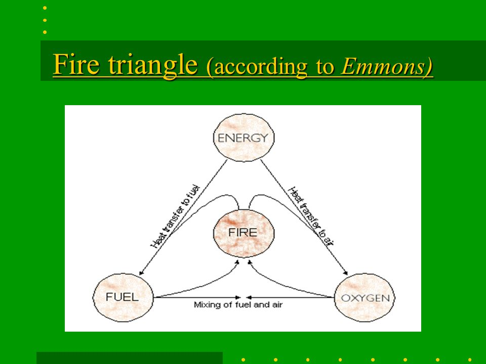 Fire triangle (according to Emmons)