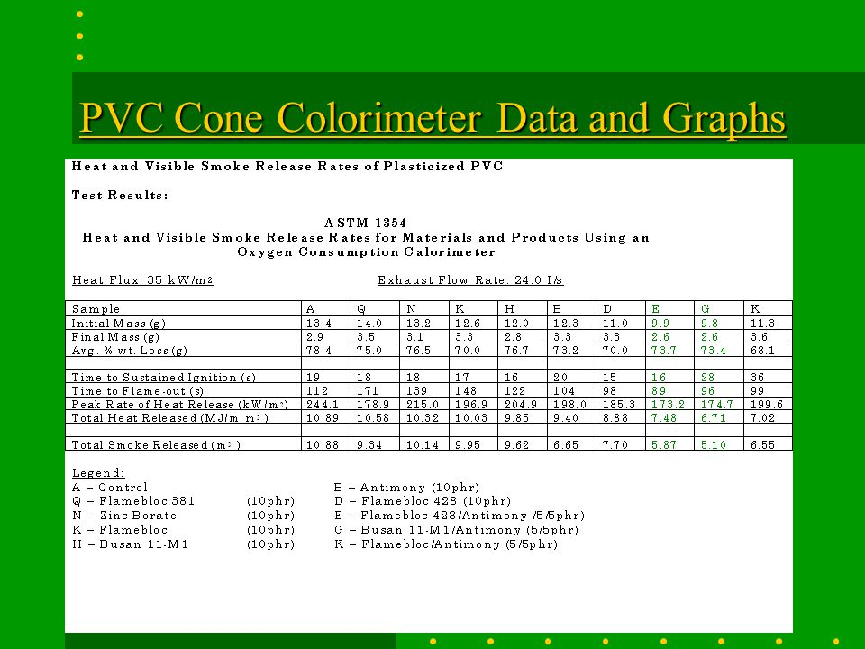 PVC Cone Colorimeter Data and Graphs