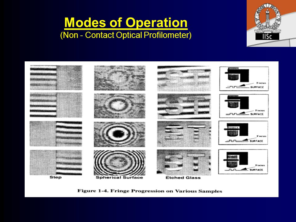 Modes of Operation (Non - Contact Optical Profilometer)