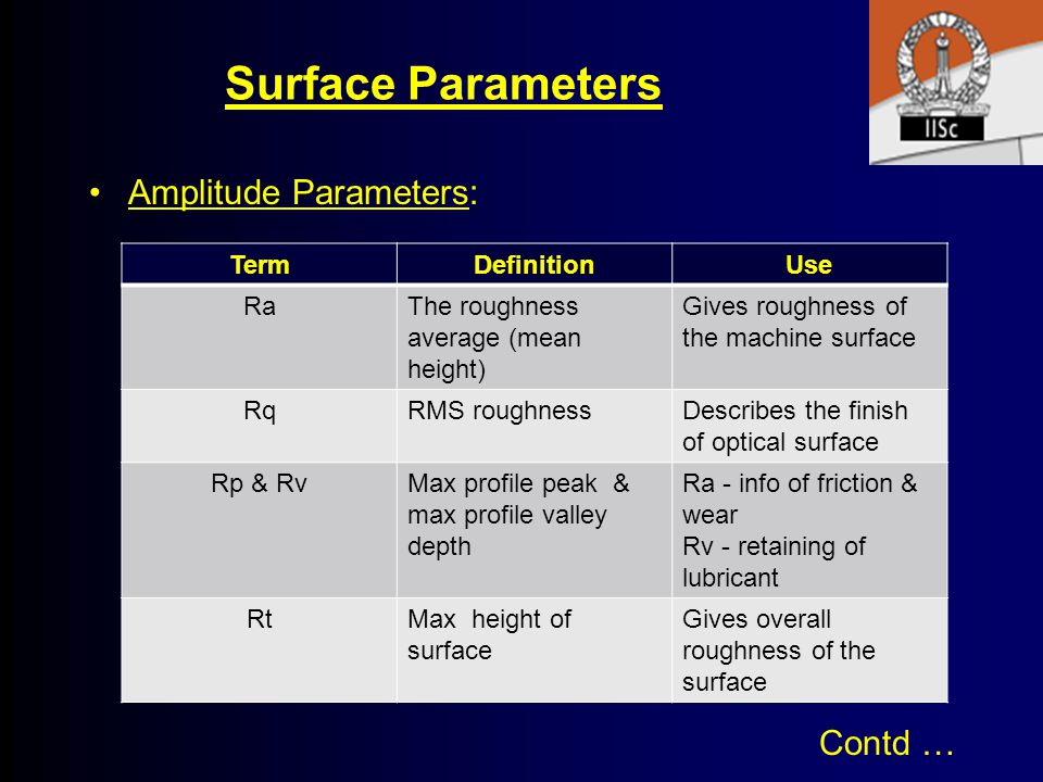 Surface Parameters Amplitude Parameters: Contd … Term Definition Use