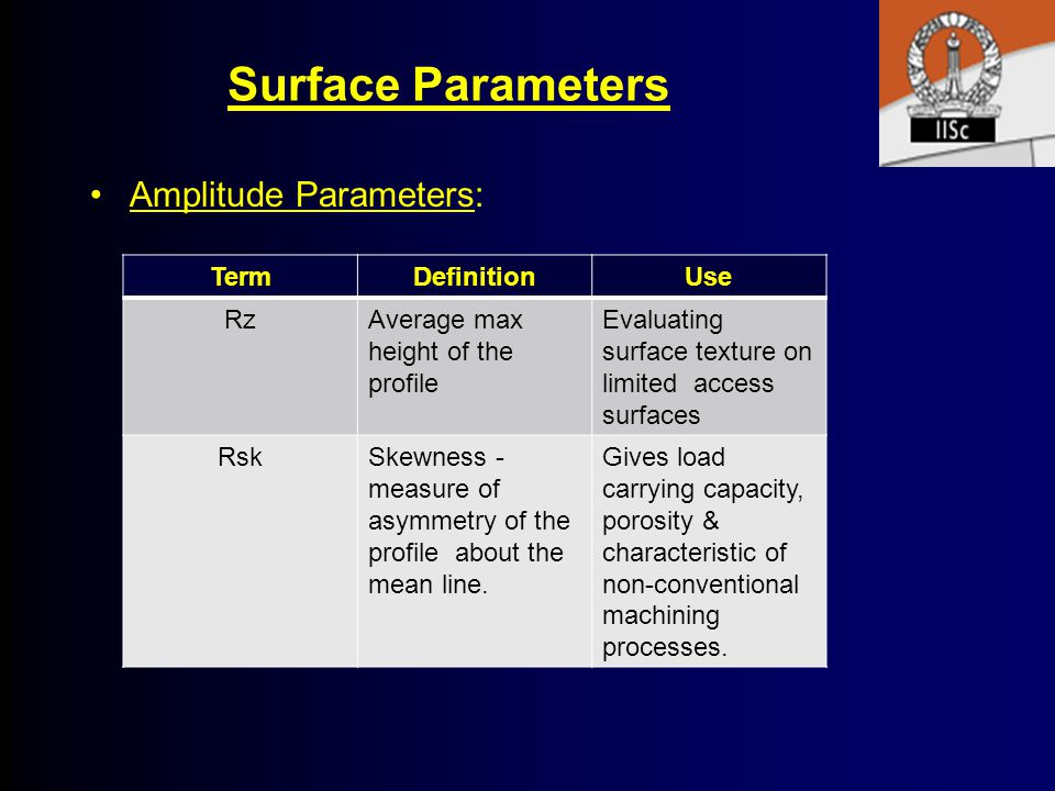 Surface Parameters Amplitude Parameters: Term Definition Use Rz