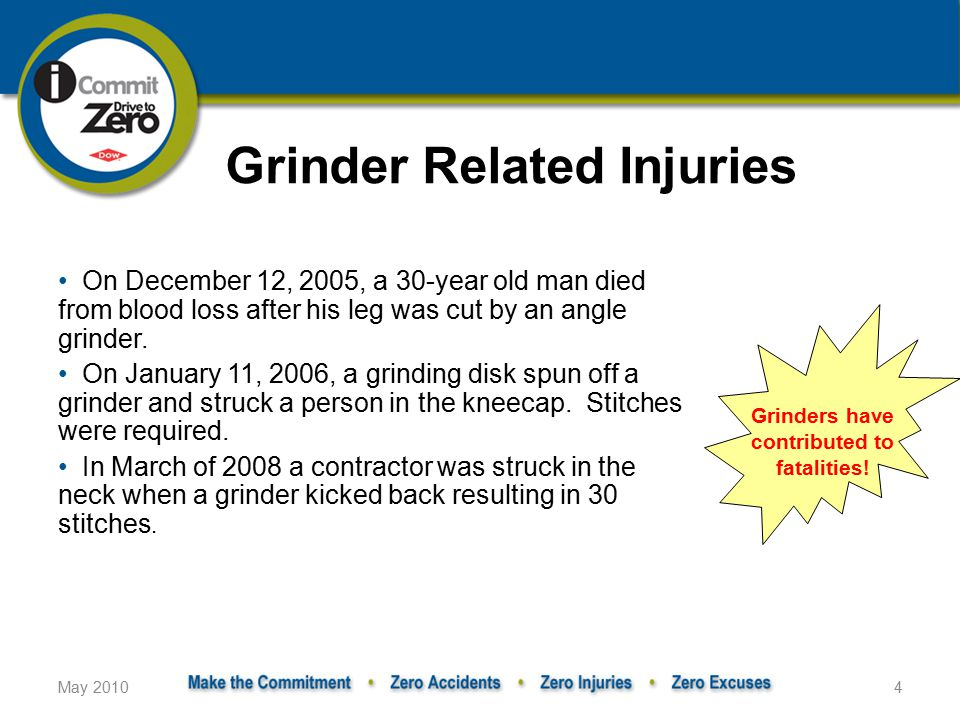 Grinder Related Injuries