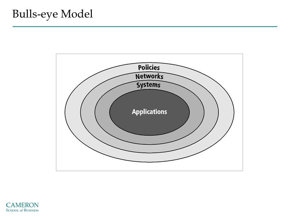 Bulls-eye Model