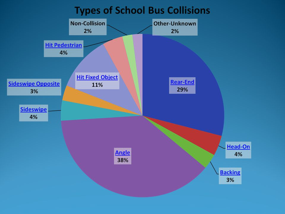 The following slides examine the types of school bus collisions as gathered from data from a quantitative analysis of Pennsylvania school bus crashes for a recent 10-year period.