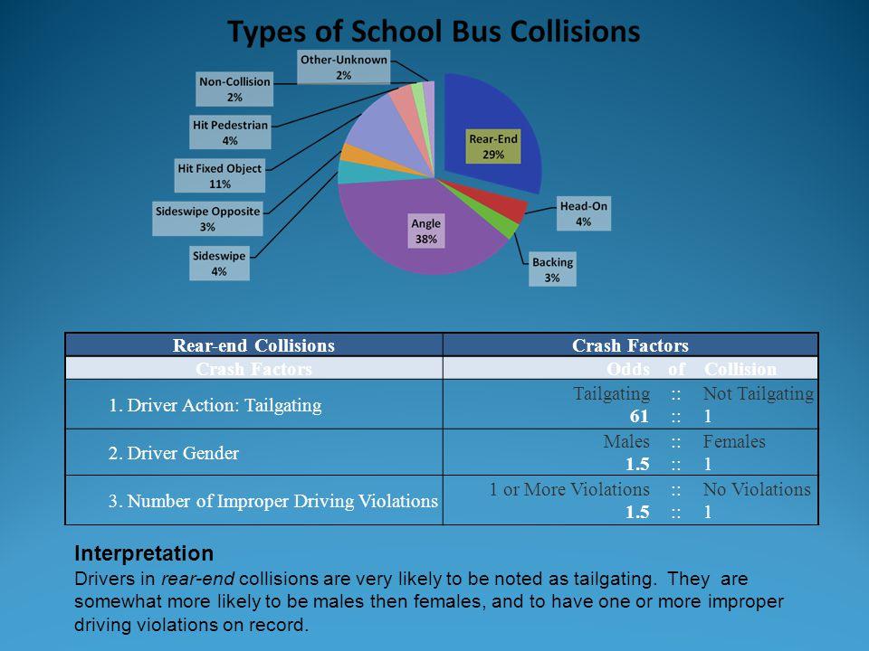 Interpretation Rear-end Collisions Crash Factors Odds of Collision