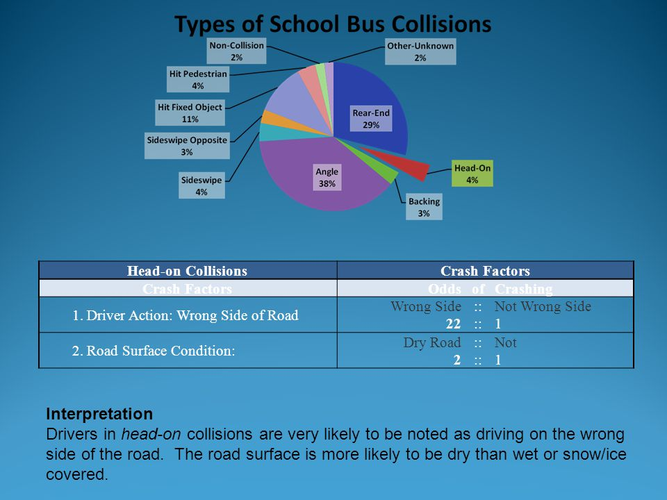 Head-on Collisions Crash Factors. Odds. of. Crashing. 1. Driver Action: Wrong Side of Road. Wrong Side.