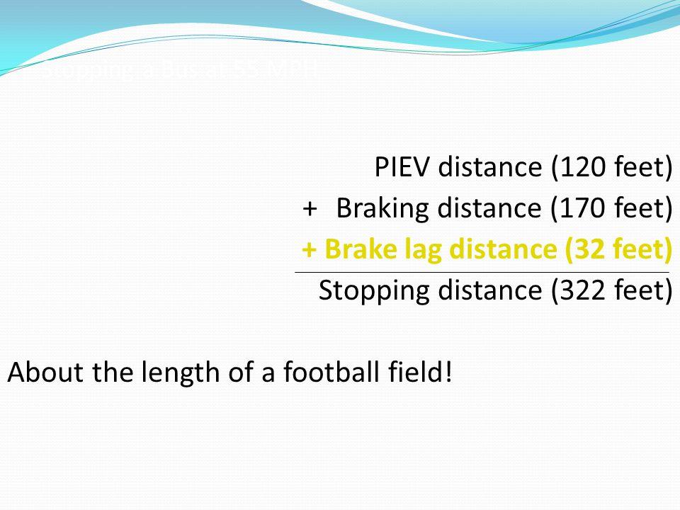 + Braking distance (170 feet) + Brake lag distance (32 feet)