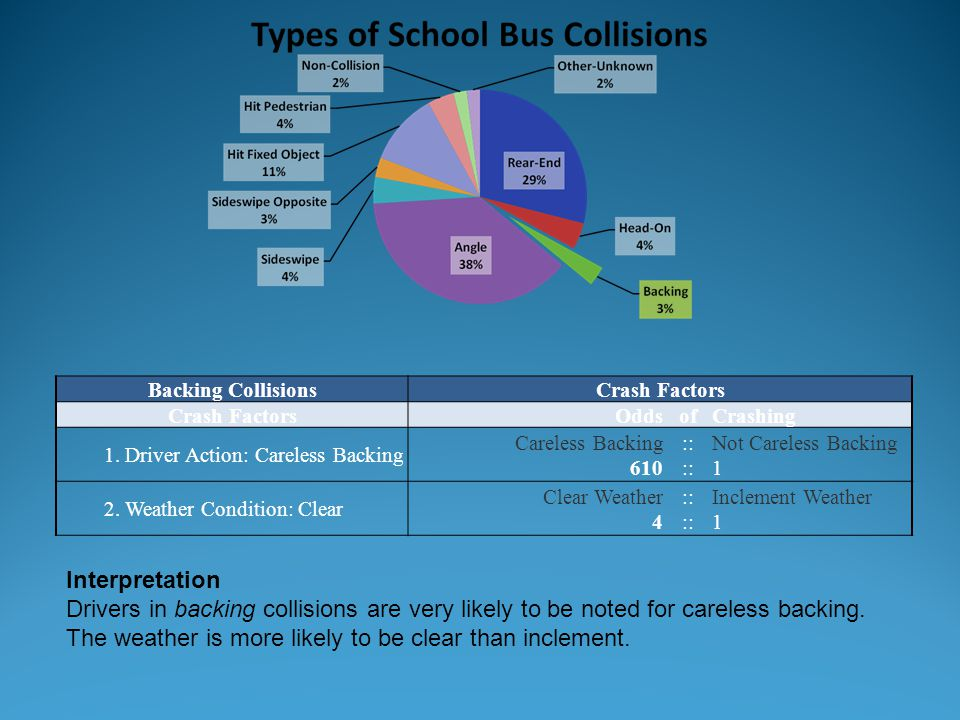 Backing Collisions Crash Factors. Odds. of. Crashing. 1. Driver Action: Careless Backing. Careless Backing.