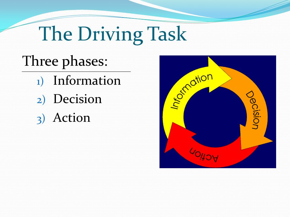 The Driving Task Three phases: Information Decision Action