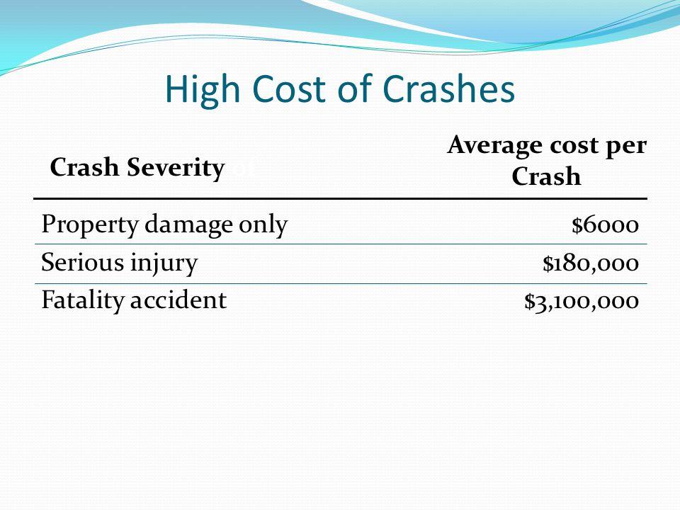 High Cost of Crashes Average cost per Crash Crash Severity of
