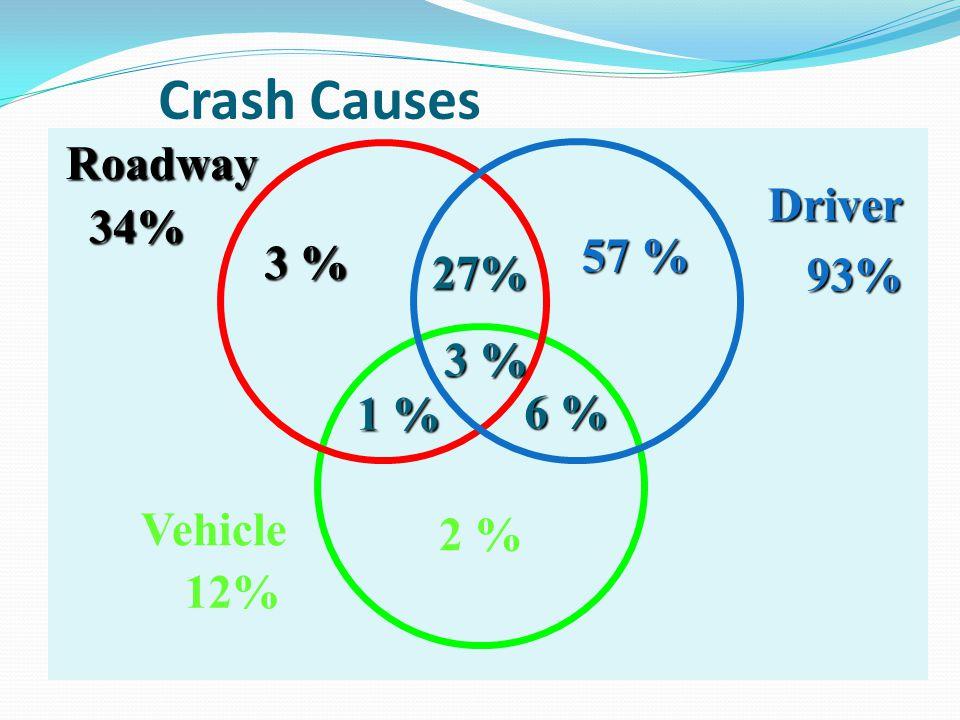 Crash Causes Roadway Driver 34% 57 % 3 % 27% 93% 1 % 6 % Vehicle 2 %