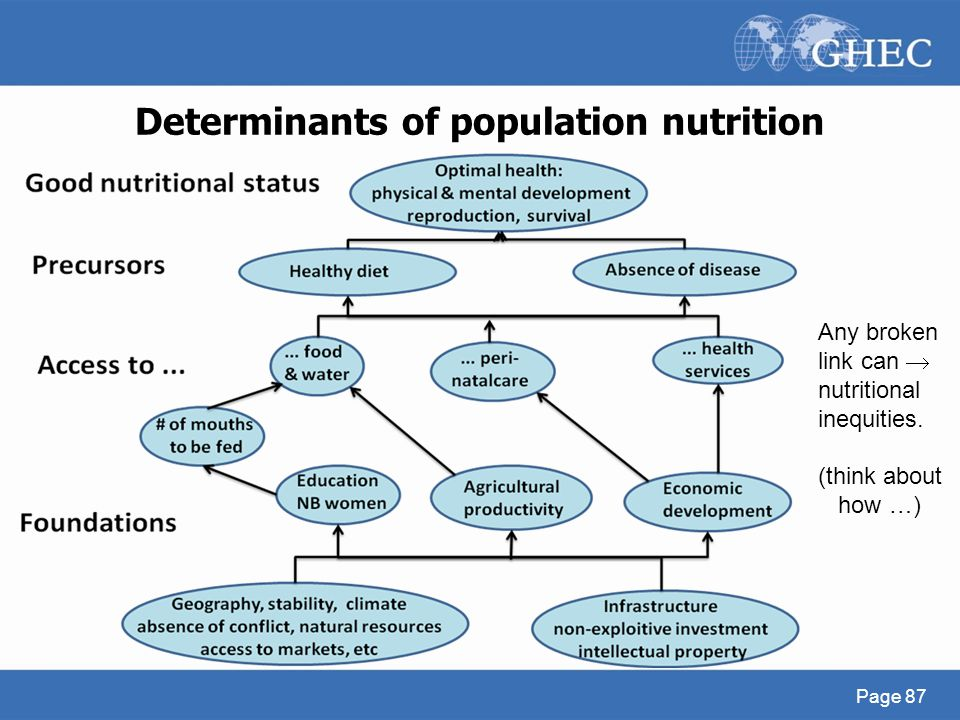 Determinants of population nutrition