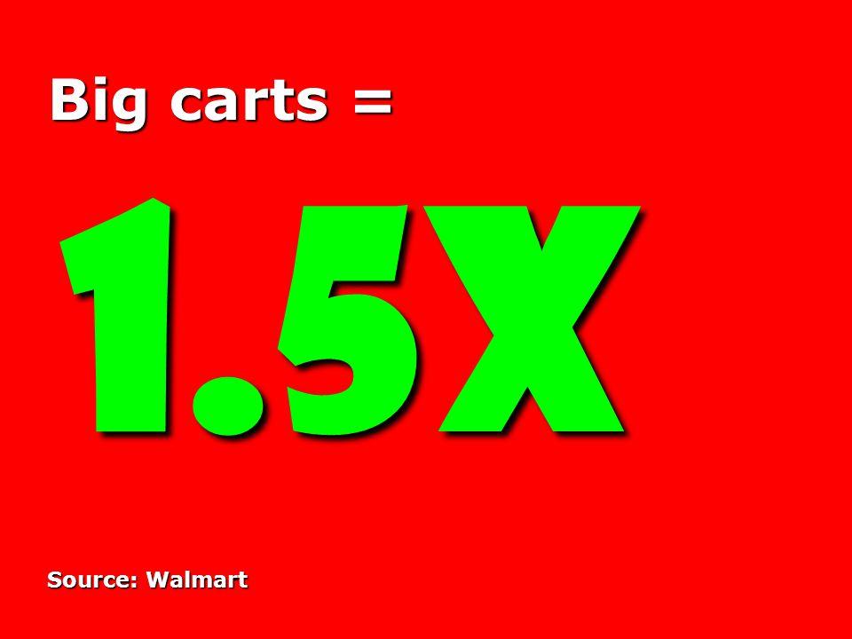 Big carts = 1.5X Source: Walmart