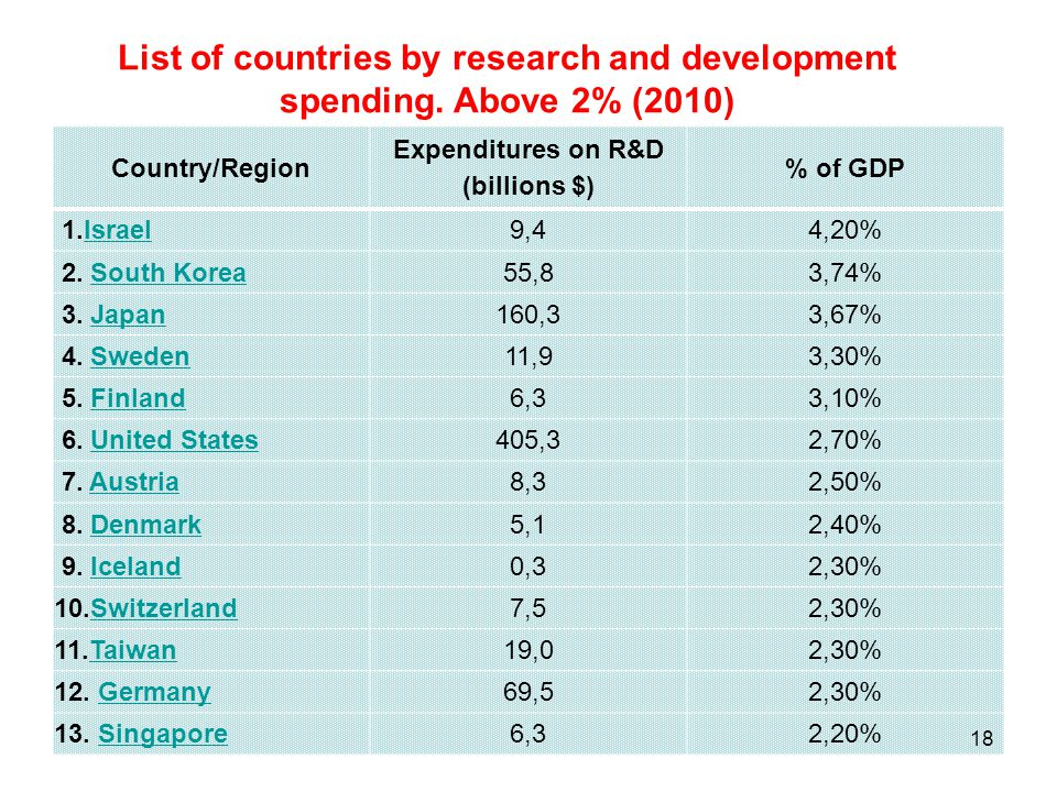 List of countries by research and development spending. Above 2% (2010)