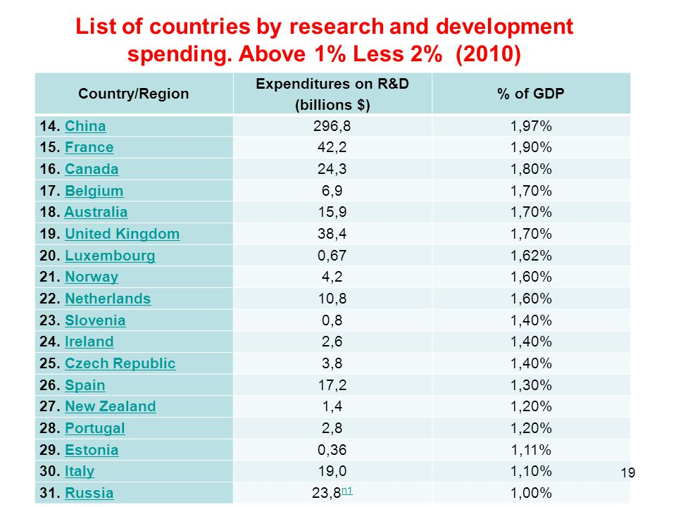 List of countries by research and development spending