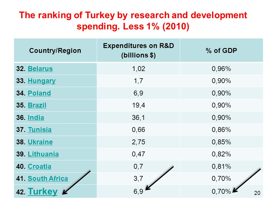 The ranking of Turkey by research and development spending
