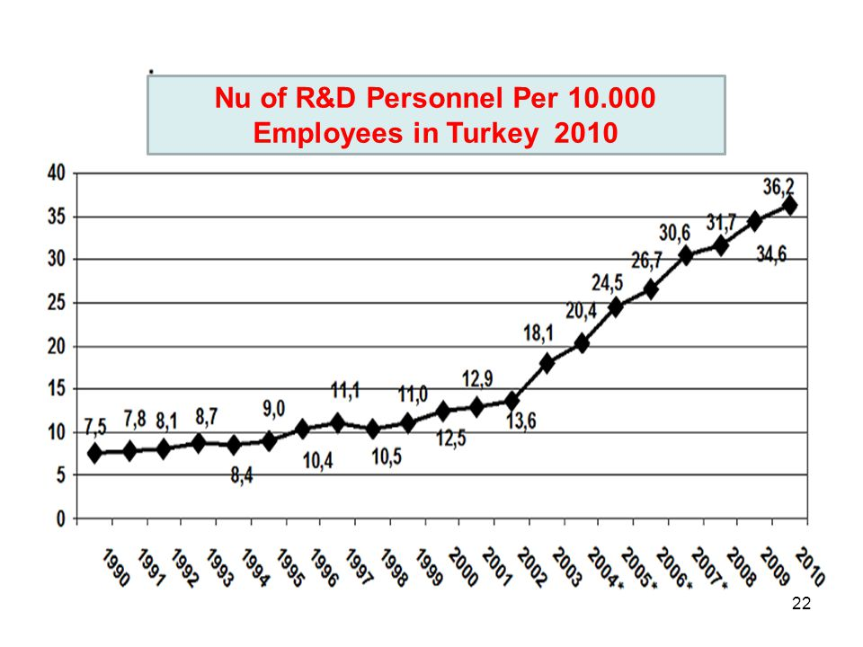 Nu of R&D Personnel Per 10.000 Employees in Turkey 2010